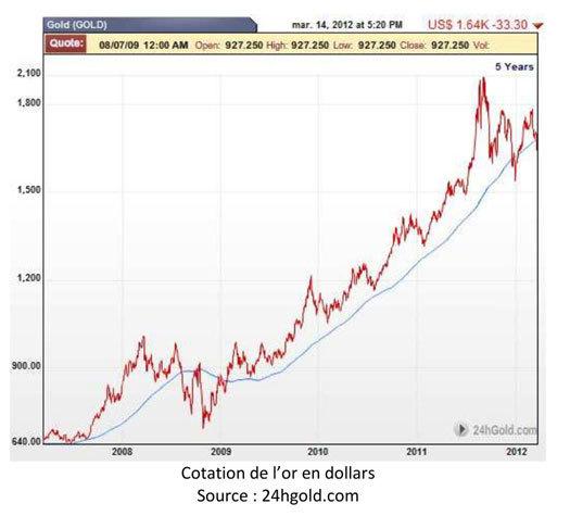 L'or : en ces temps de crise… une valeur refuge en pleine croissance !