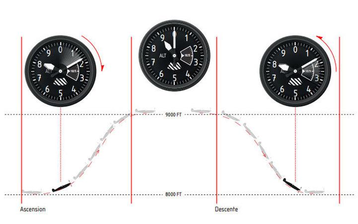 Bell & Ross BR01 Altimeter : du cockpit au poignet