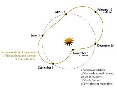 Equation Marchante M.Y.S. de Blancpain : le soleil a trouvé son égal