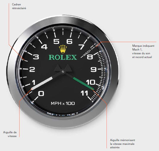 BLOODHOUND SSC : deux instruments de mesure du temps imaginés par Rolex