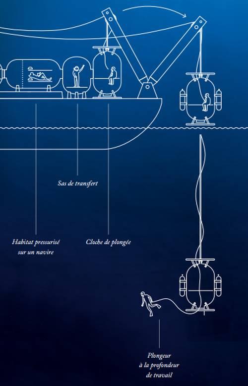 Rolex Sea-Dweller : aux héros de la mer