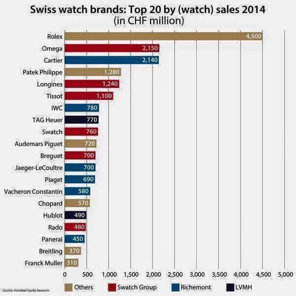 classement 20 premieres marques horlogeres. Black Bedroom Furniture Sets. Home Design Ideas